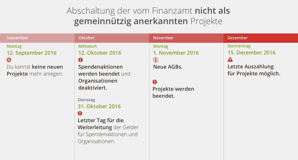 non-tax_grafik_zeitstrahl