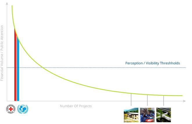 """Der """"Long Tail of Charity"""": Grundgedanke von betterplace.org ist es, vor allem für die vielen kleinen Graswurzelprojekte aus aller Welt eine Bühne zu sein, damit sie erstmals eine breitere Öffentlichkeit erreichen können."""